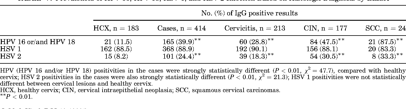 human papillomavirus and herpes simplex virus hepatocellular cancer mortality