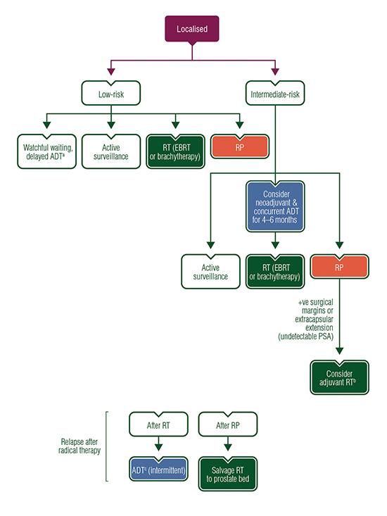 papillomavirus tratament human papillomavirus induced warts
