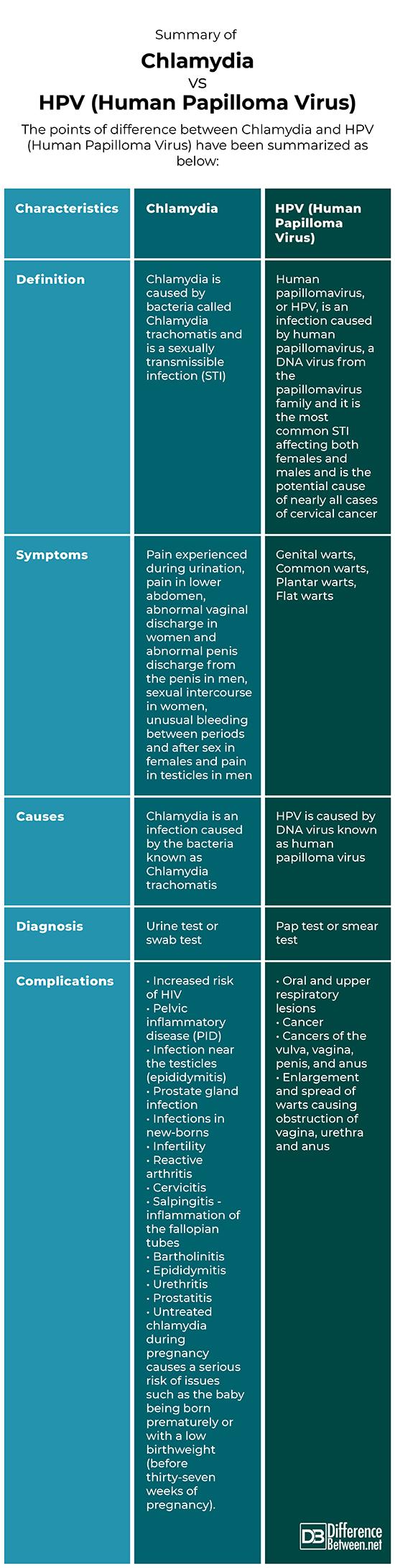 papilloma vs papilloma cancerul pulmonar si tusea