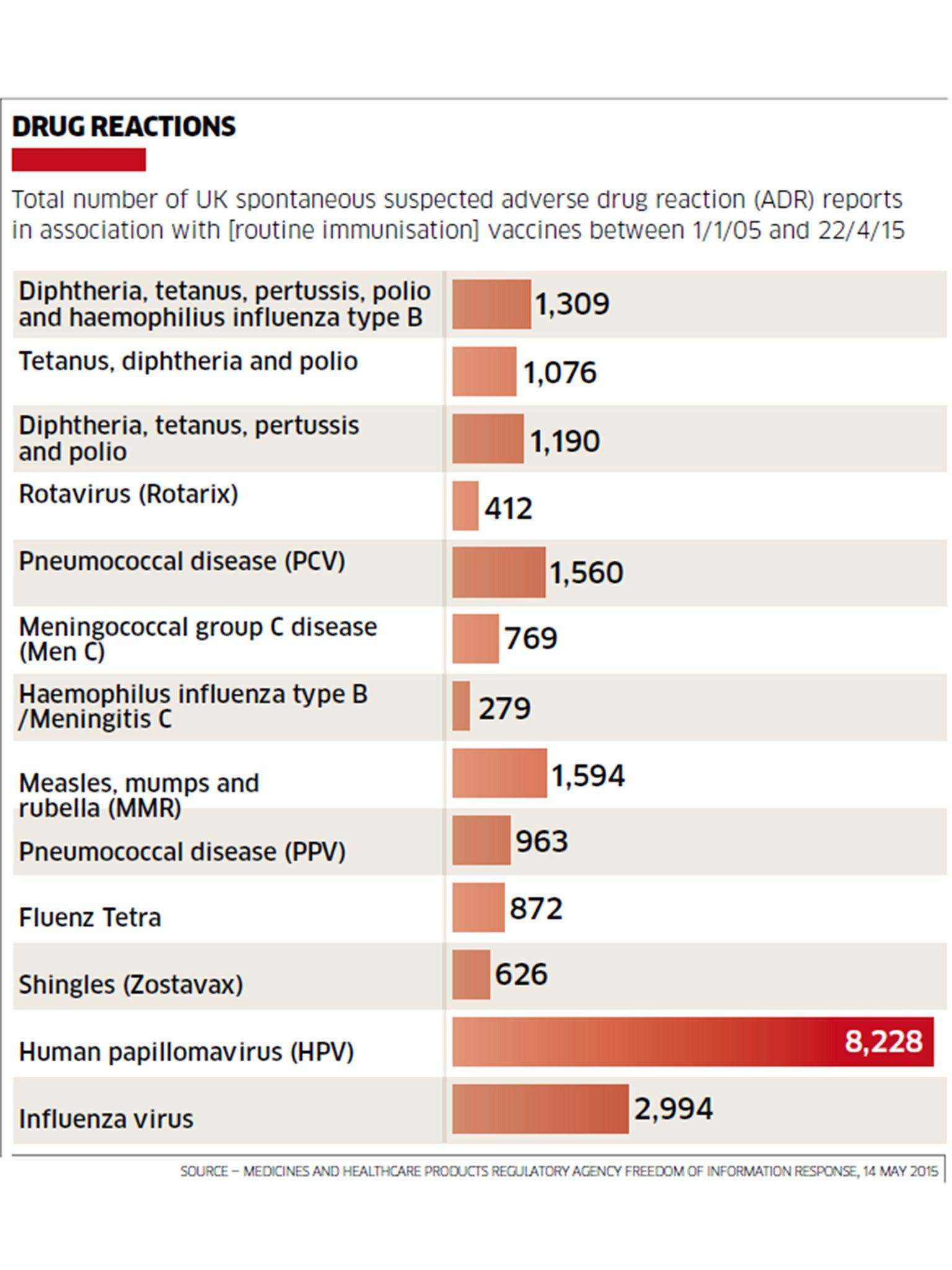 side effects of papillomavirus vaccine