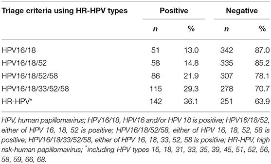 hpv high risk negativ