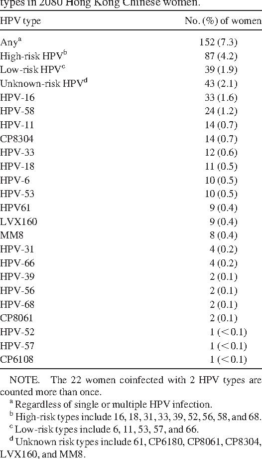 papillomavirus hpv 53