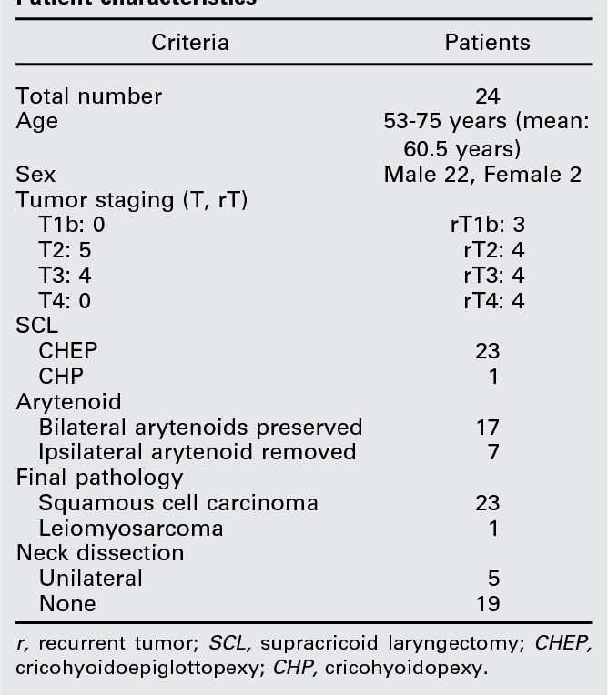 laringe cancer staging define the term helminths