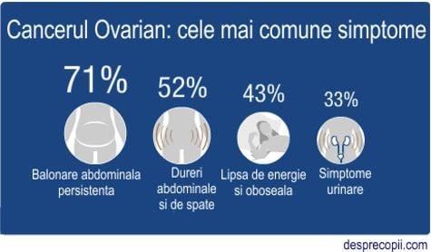 Cancerul ovarian – Spitalul Universitar de Urgenţă Militar Central Dr. Carol Davila