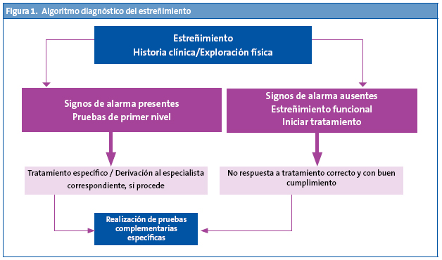 los oxiuros producen estrenimiento how curable is hpv throat cancer