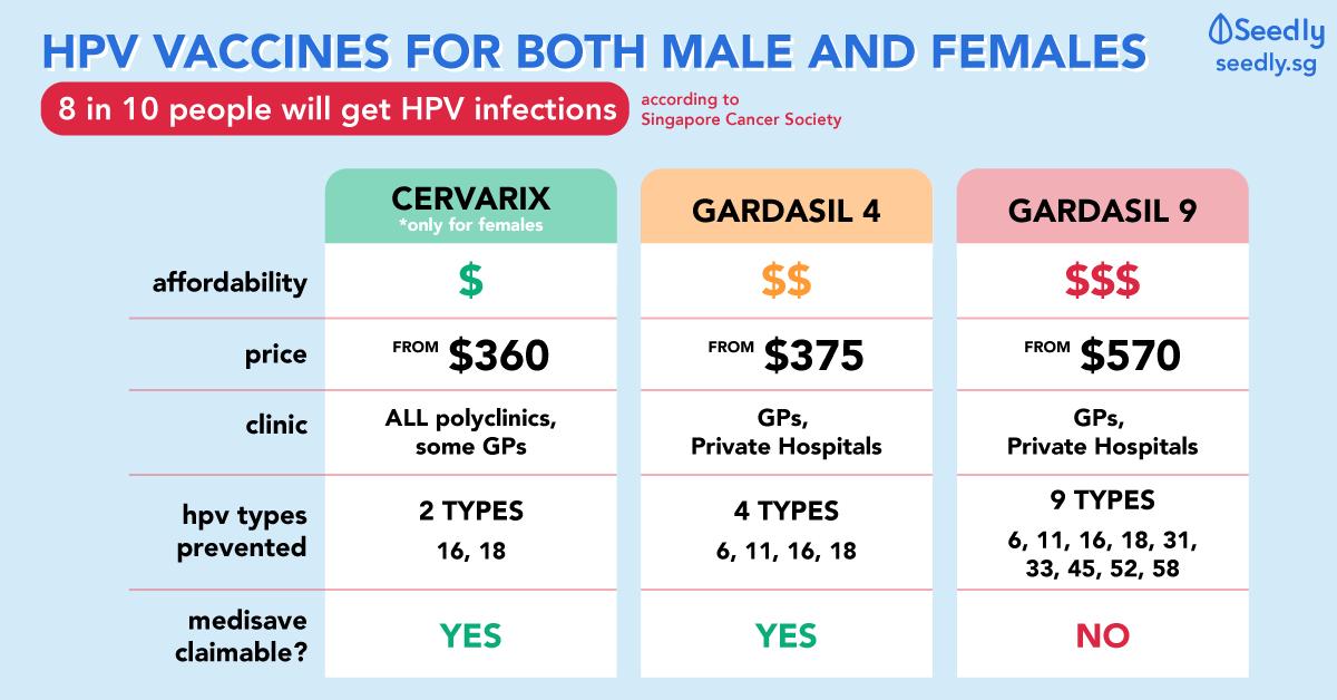 hpv virus vaccine price