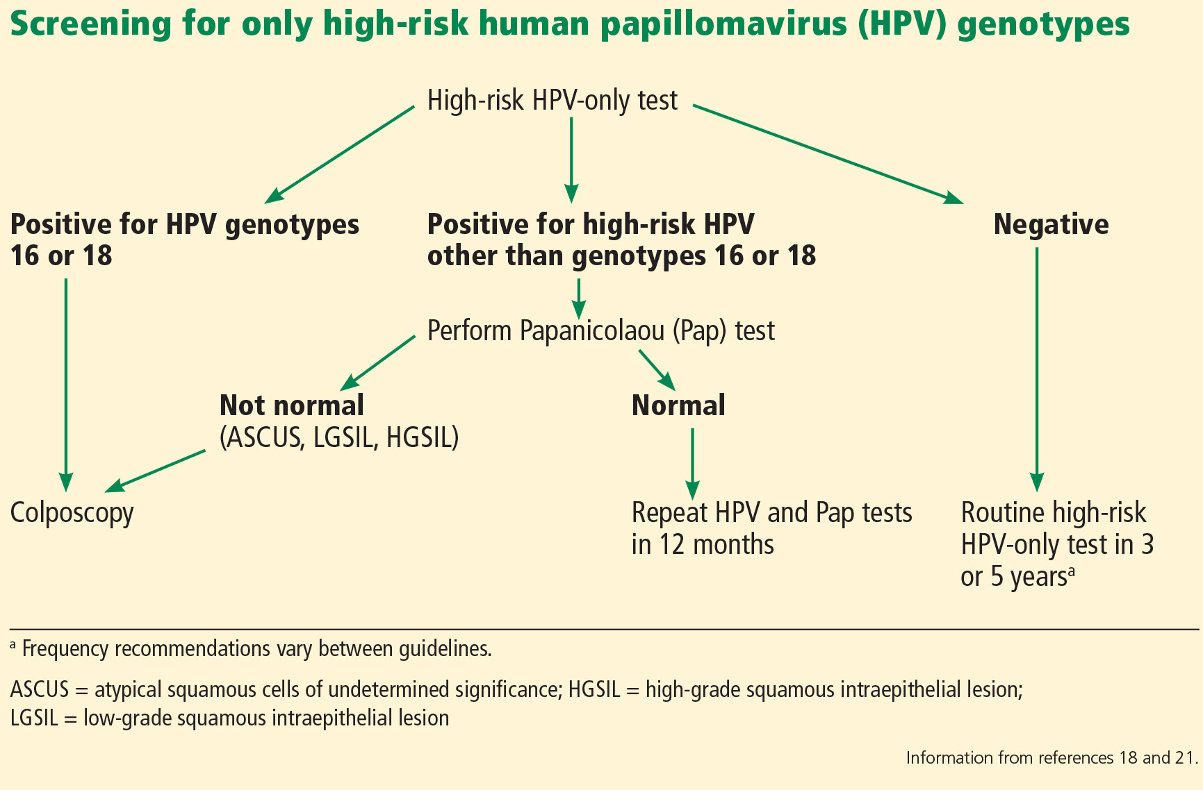 hpv high risk colposcopy