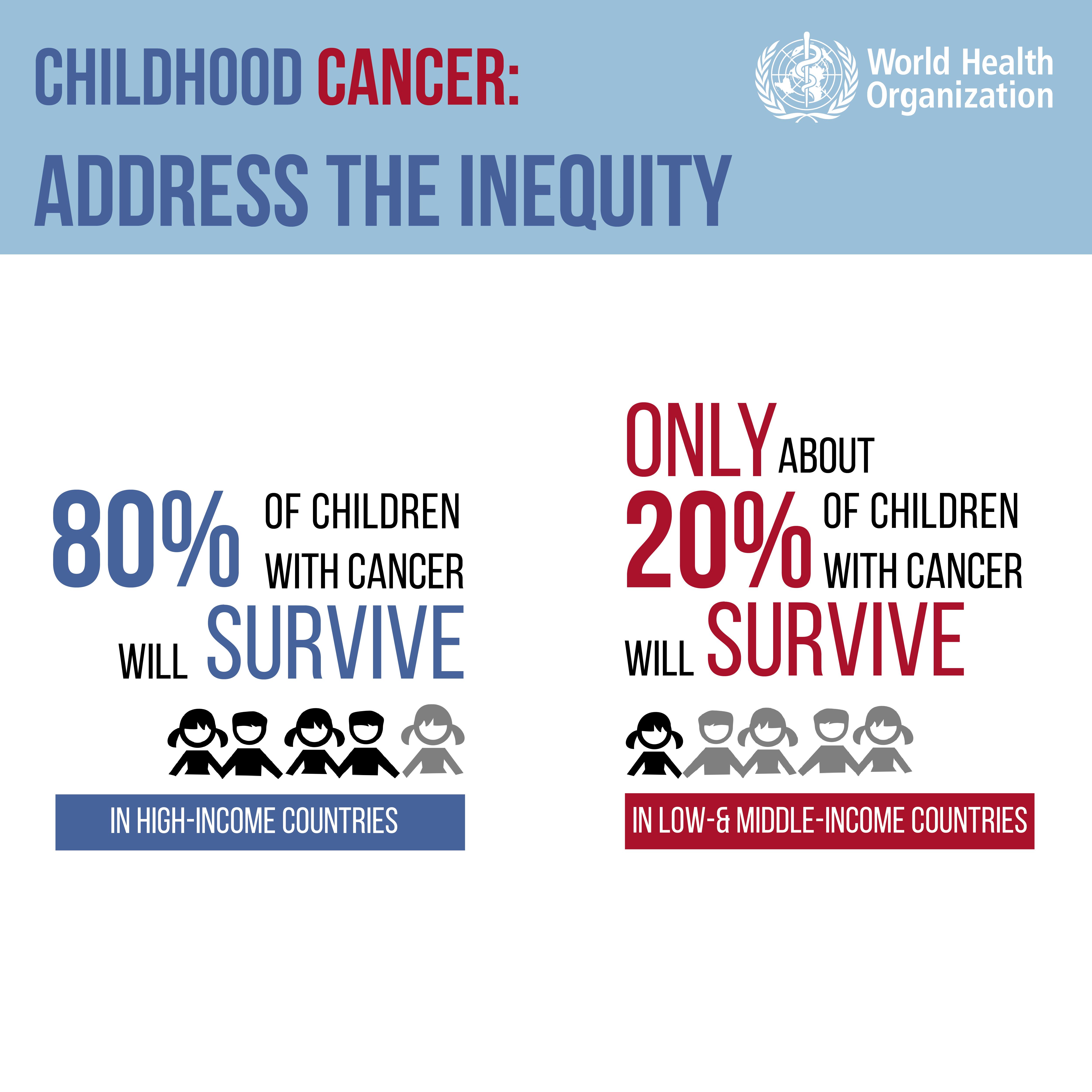 hpv cancer & prevention profile