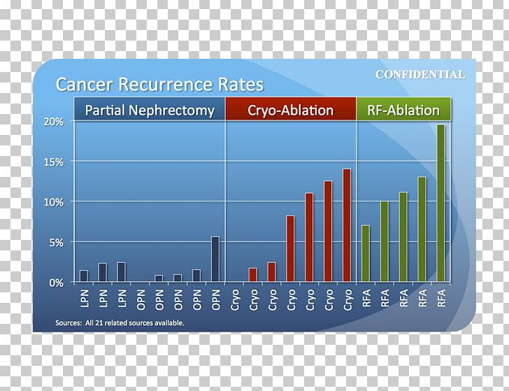 renal cancer recurrence rate hpv e gola