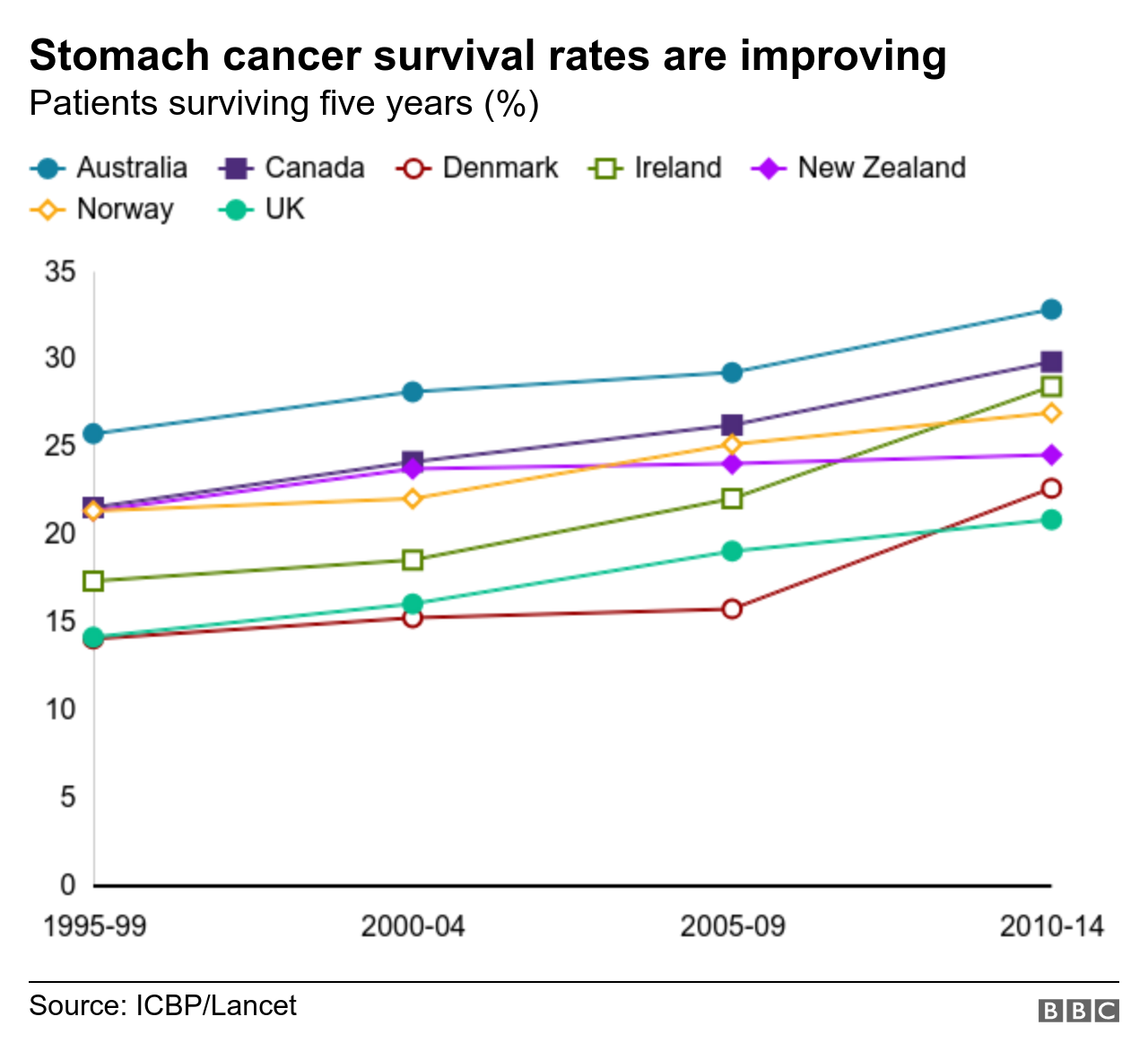 cancer rectal survival rate