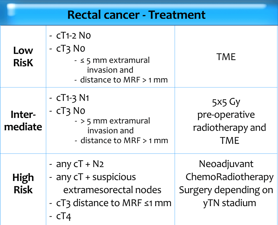 rectal cancer local excision colon cancer abdominal distension
