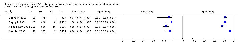 papillomavirus traitement local hpv and cancer percentage