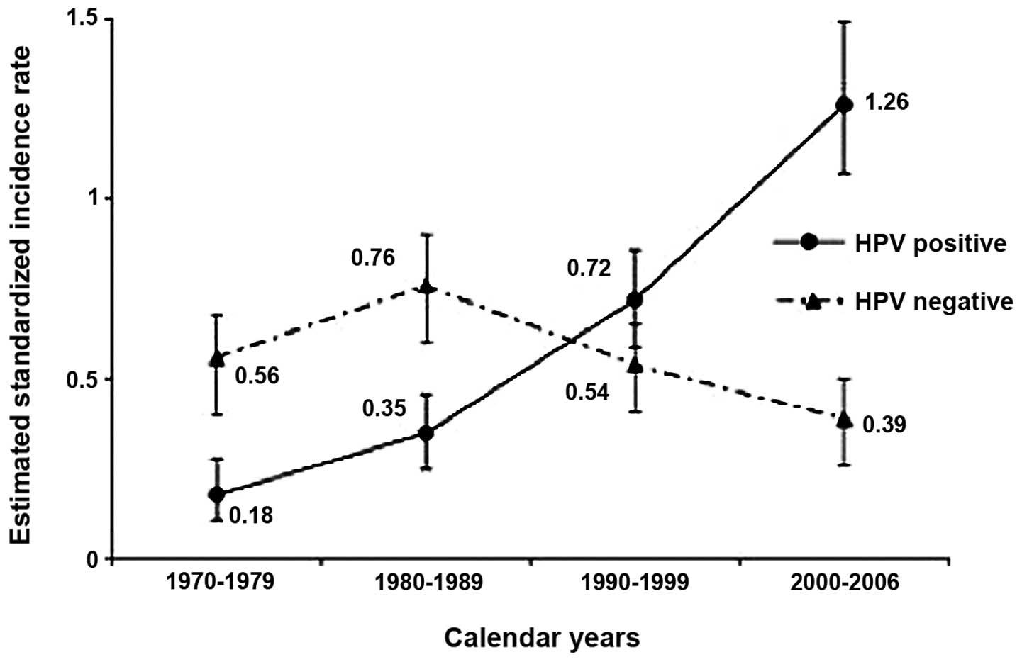 hpv oropharyngeal cancer age capsule detoxifiant cu ganoderma