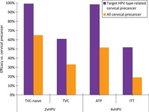 hpv impfung catch up