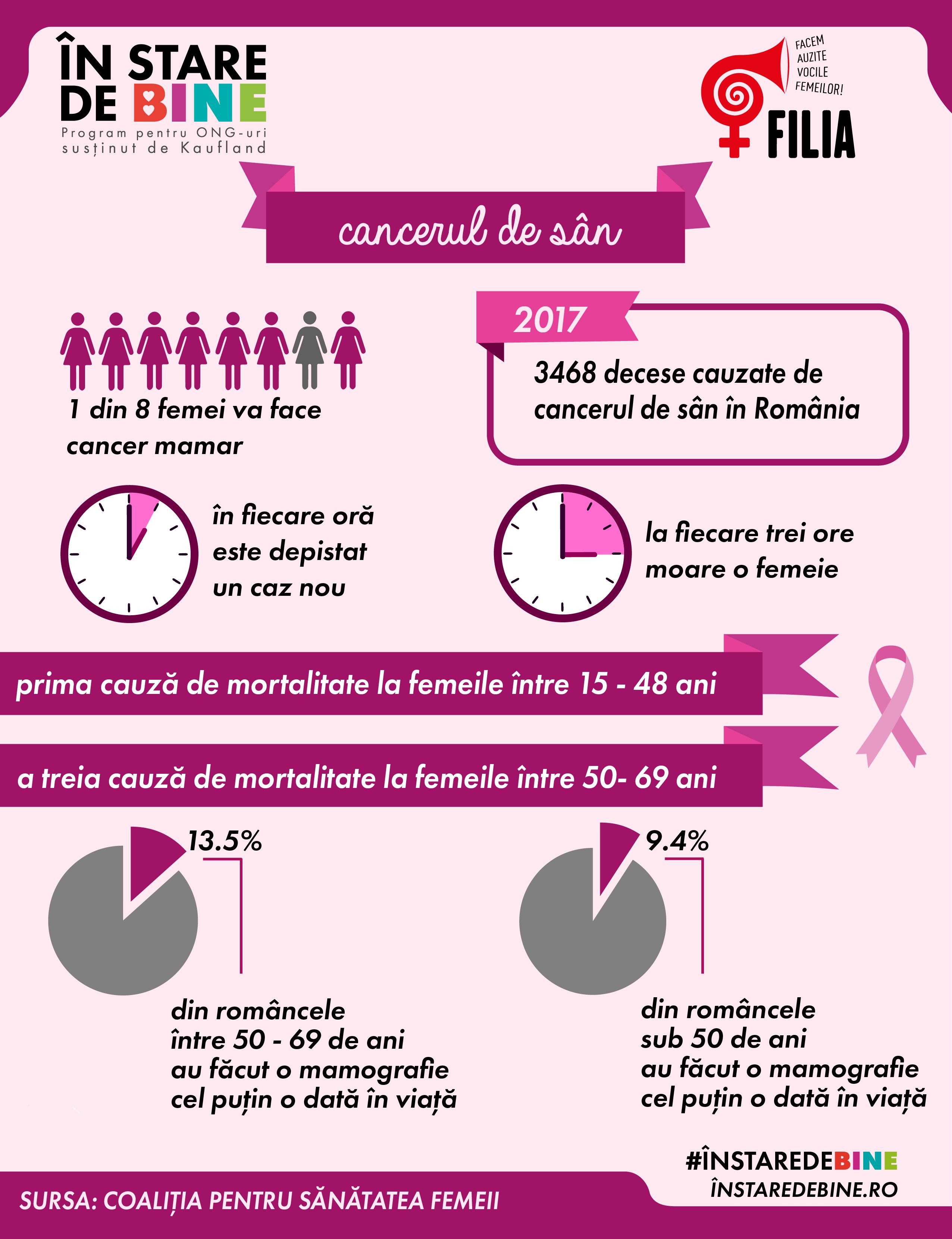 Tot ce trebuie să știi despre cancerul la sân