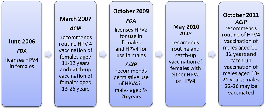 hpv vaccine side effects timeline tres caracteristicas del papiloma humano