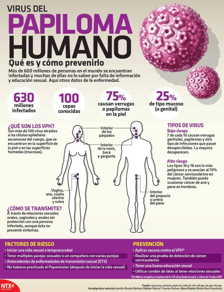 es cancer el papiloma humano