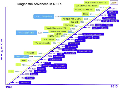 neuroendocrine cancer biomarker parazity v ludskom tele liecba