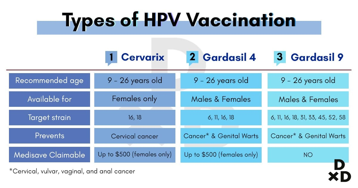 cervical cancer jab singapore