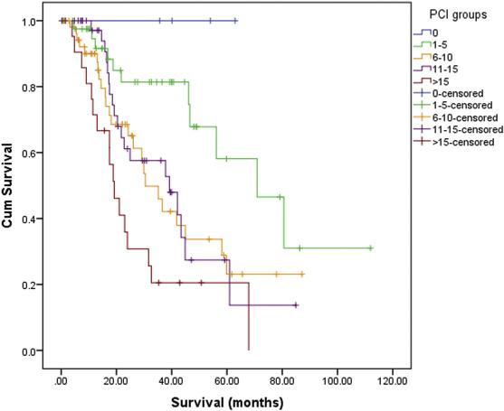 peritoneal cancer survival rates