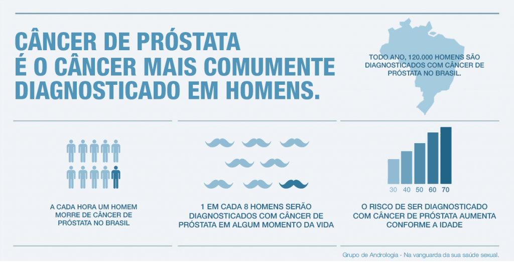 cancer de prostata no brasil cancer de laringe e faringe