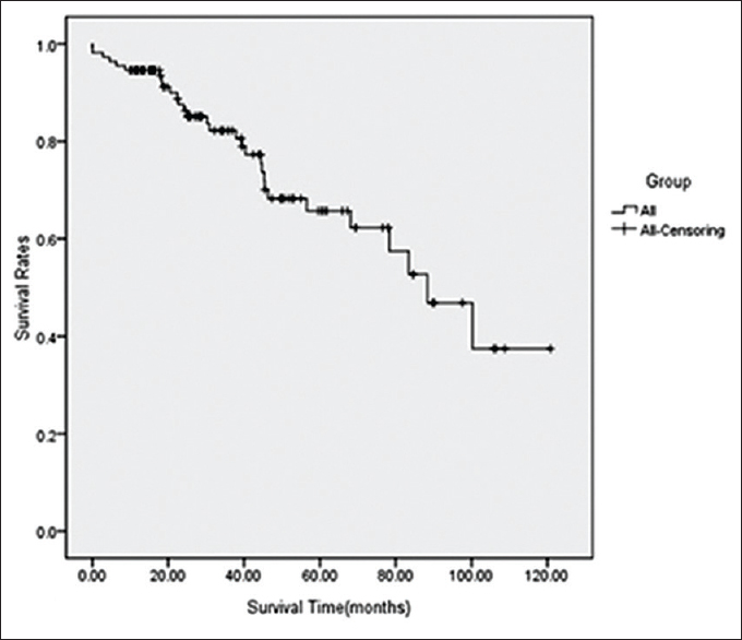 neuroendocrine cancer death rate