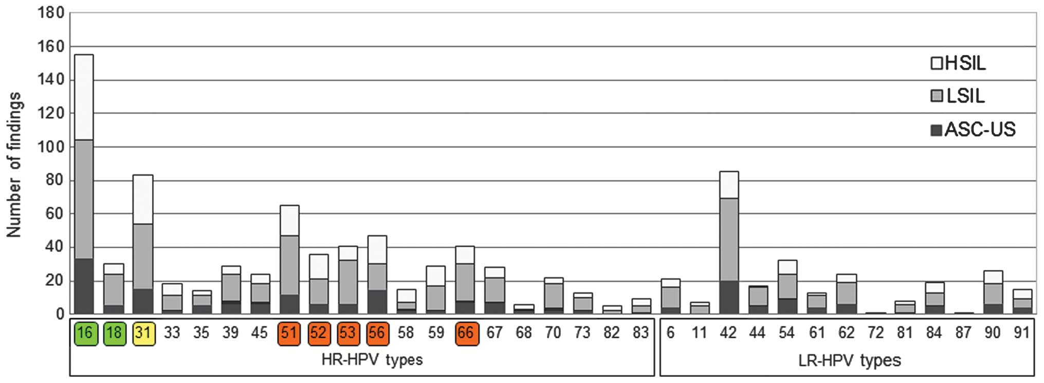 herpes labial papiloma humano human papillomavirus identification in breast cancer patients with previous cervical neoplasia