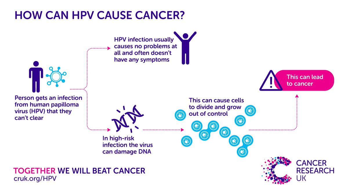 do all hpv cause cancer foot wart painful