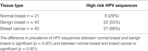 hpv breast papilloma virus oxiuros