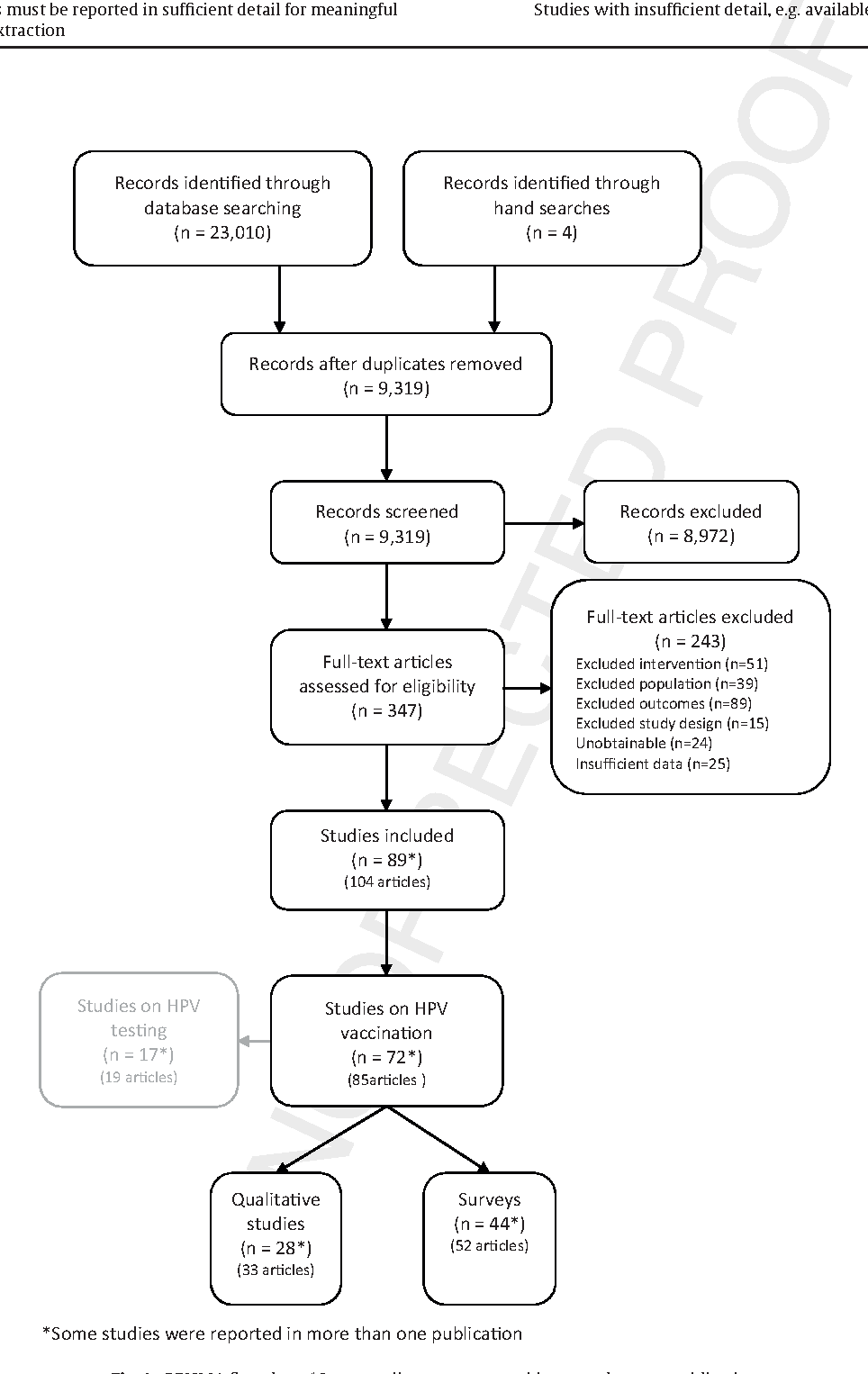 papillomaviruses a systematic review