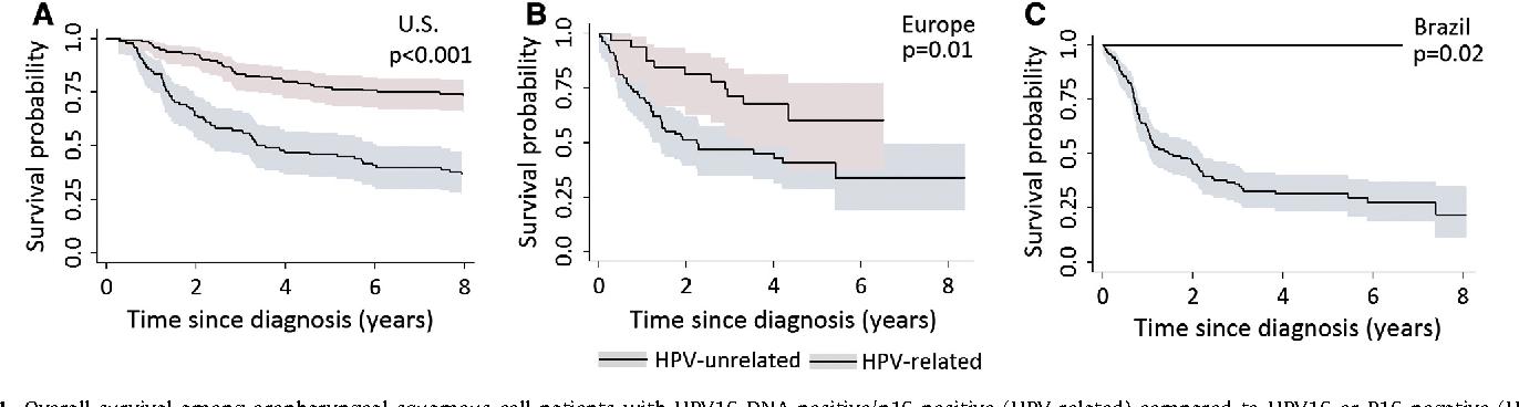 hpv head and neck cancer survival carcinom medular tiroidian tratament