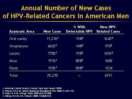 hpv 16 and penile cancer hpv modalita contagio