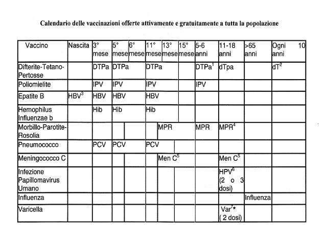vaccino papilloma virus costo campania