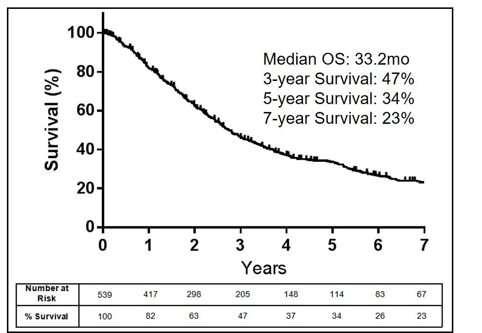 cancer sarcoma death