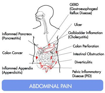 abdominal cancer pain relief