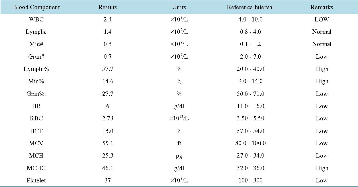 papillomavirus humain (pvh) toxine typhoide