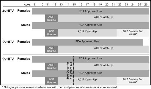 hpv vaccine fda approval