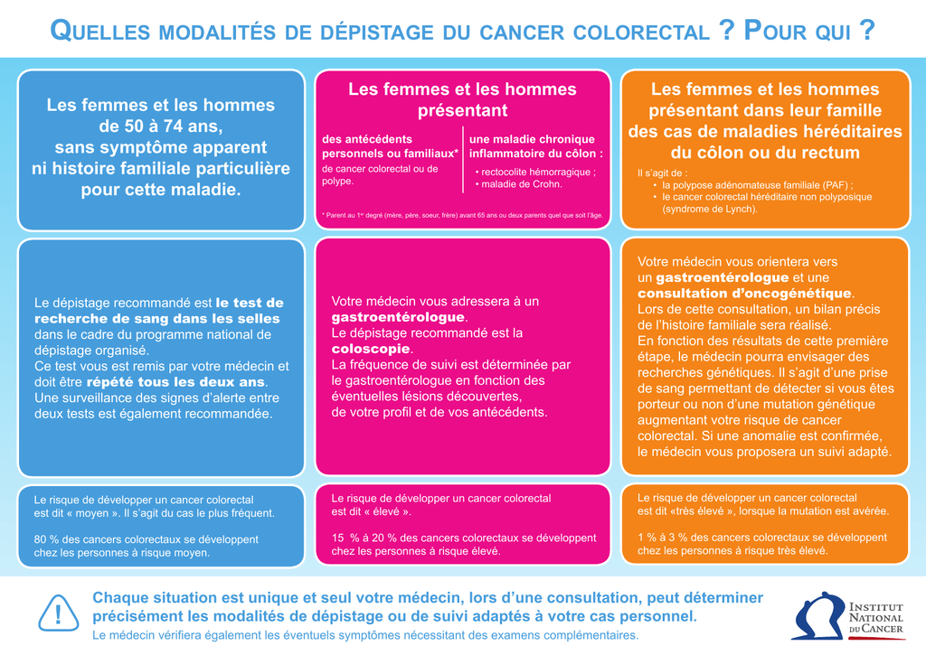 cancer colorectal 80 ans papillomavirus genital humain