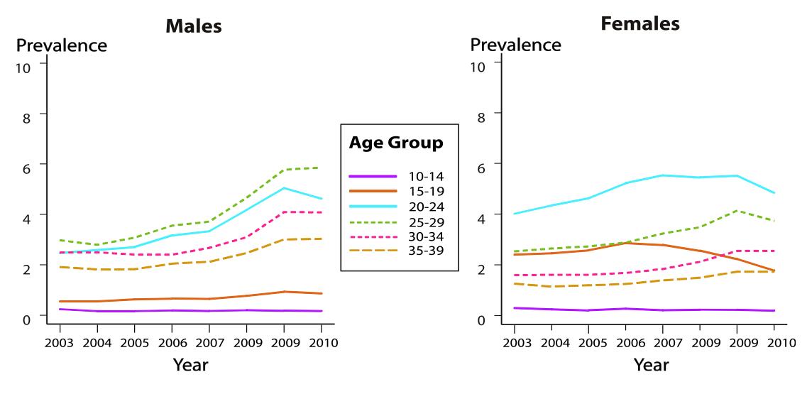 hpv warts statistics
