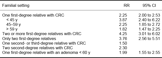 colorectal cancer screening guidelines papilloma breast mri