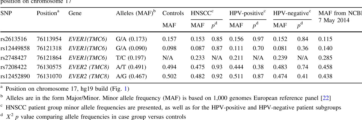 recherche de papillomavirus chez lhomme ossiuri bambini rimedi naturali