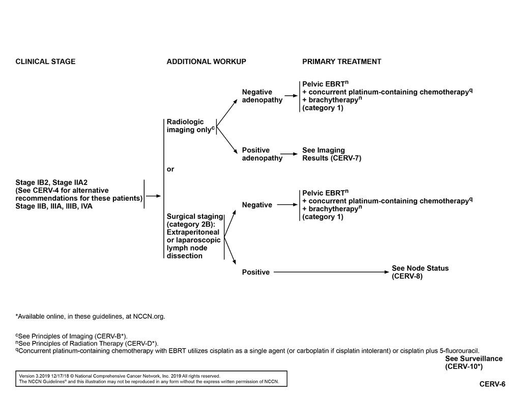 Ghidul clinic pentru cancerul de endometru – adventube.ro