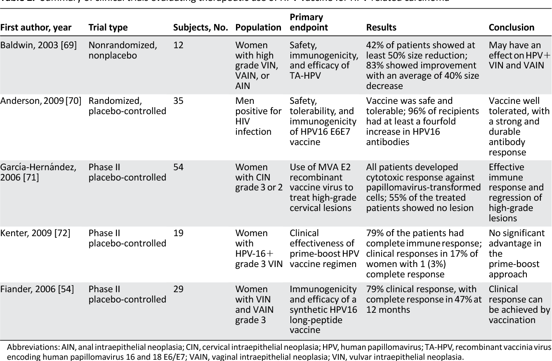 human papillomavirus prevention and treatment