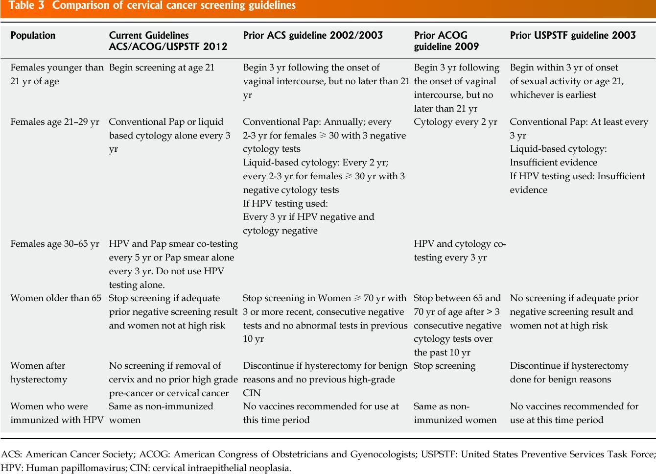 acog guidelines hpv cervical cancer hpv up nose
