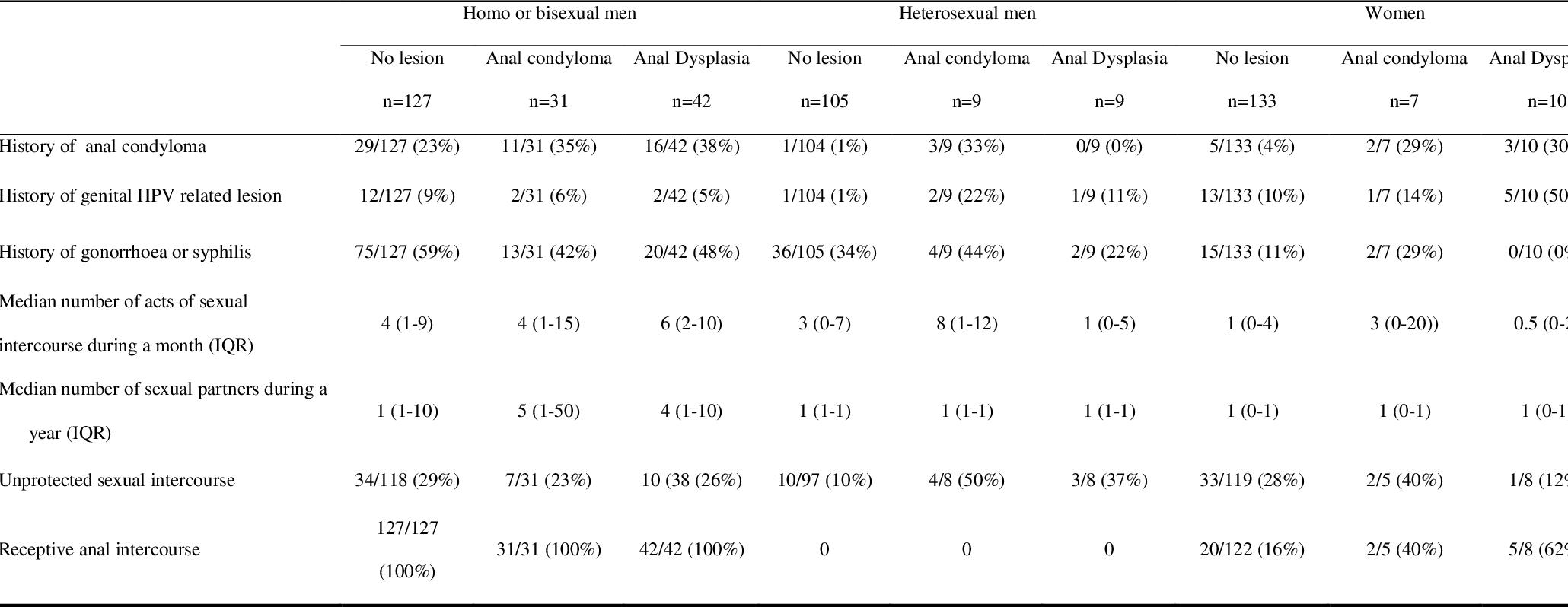 hpv impfung condylome tratament impotriva parazitilor intestinali