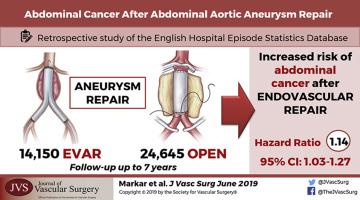 cancer abdominal aorta cancer de laringe metastasis