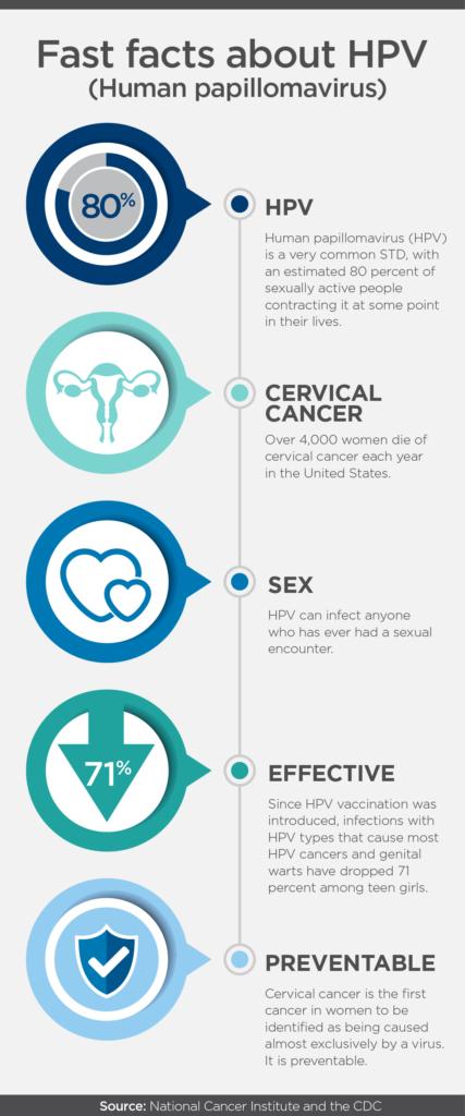 Noul ghid mondial privind vaccinarea anti-HPV - Revista Galenus