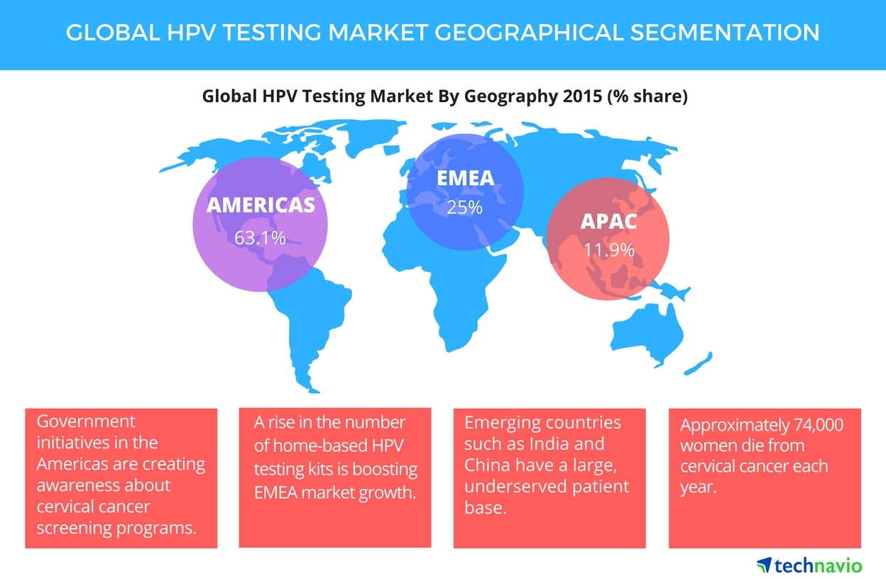 hpv cancer test colon cancer genetic marker