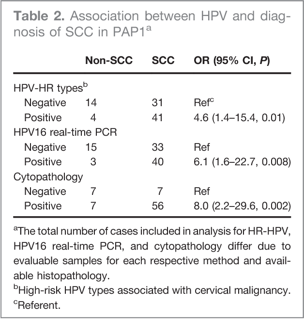 hpv high risk pap papilloma virus 9
