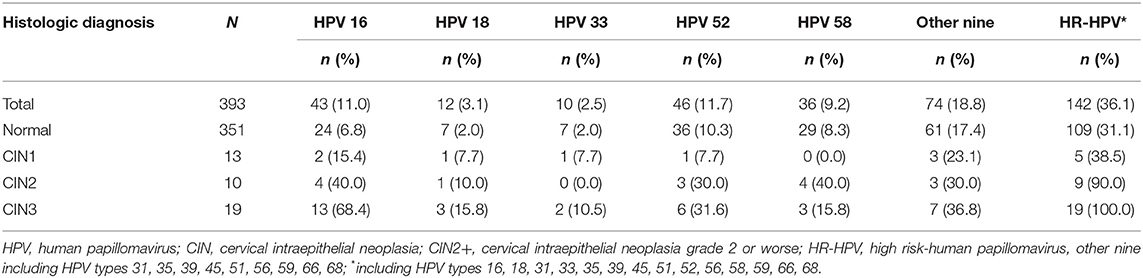 hpv high risk with reflex papiloma virus humano transmision